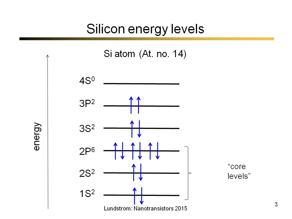Silicon energy levels