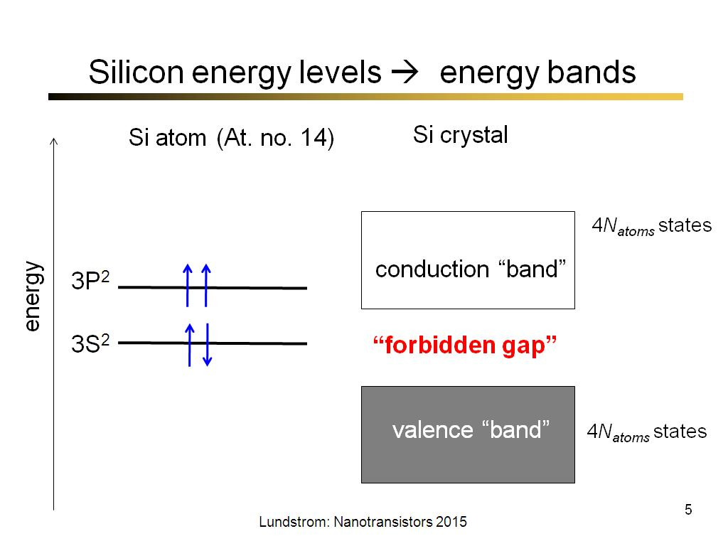 Silicon energy levels  energy bands