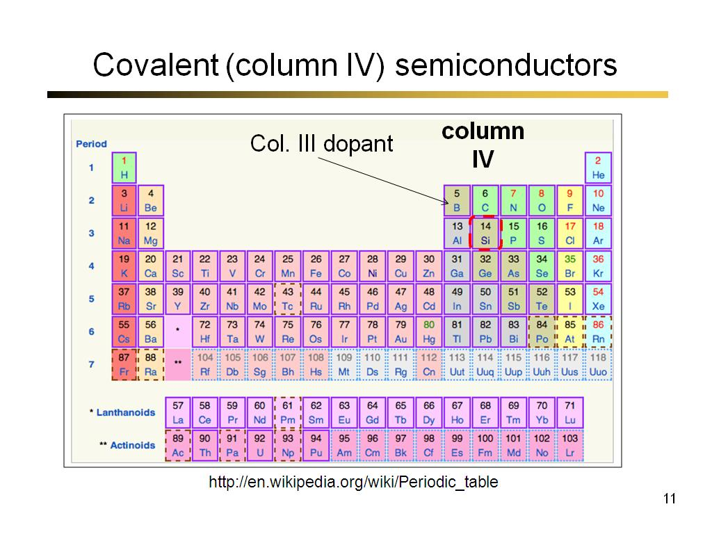 Covalent (column IV) semiconductors