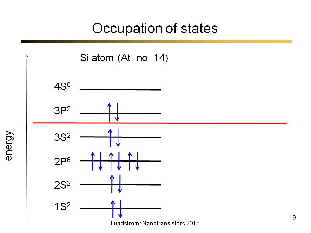 Occupation of states