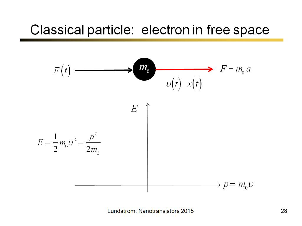 Classical particle: electron in free space