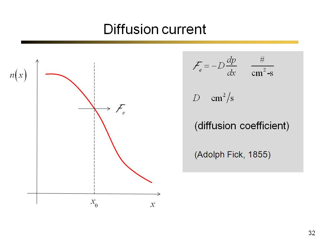 Diffusion current