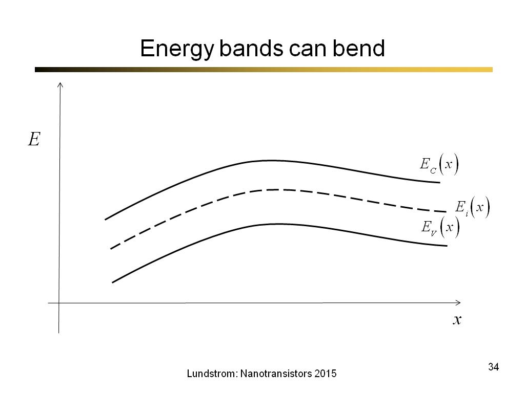Energy bands can bend