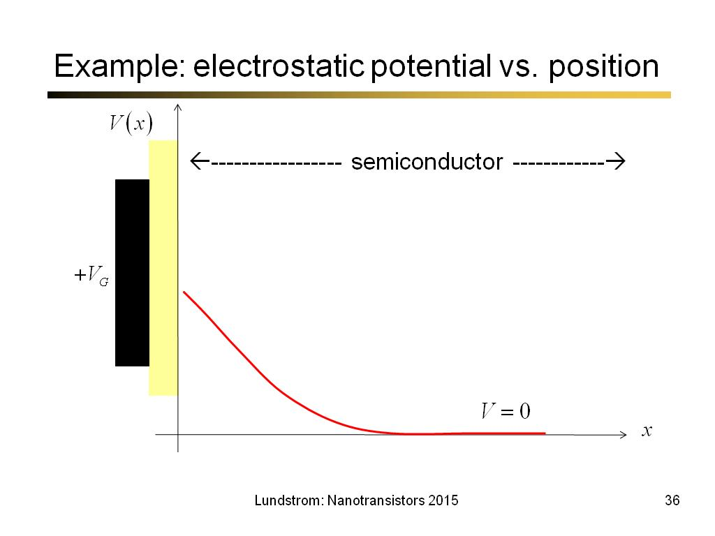 Example: electrostatic potential vs. position