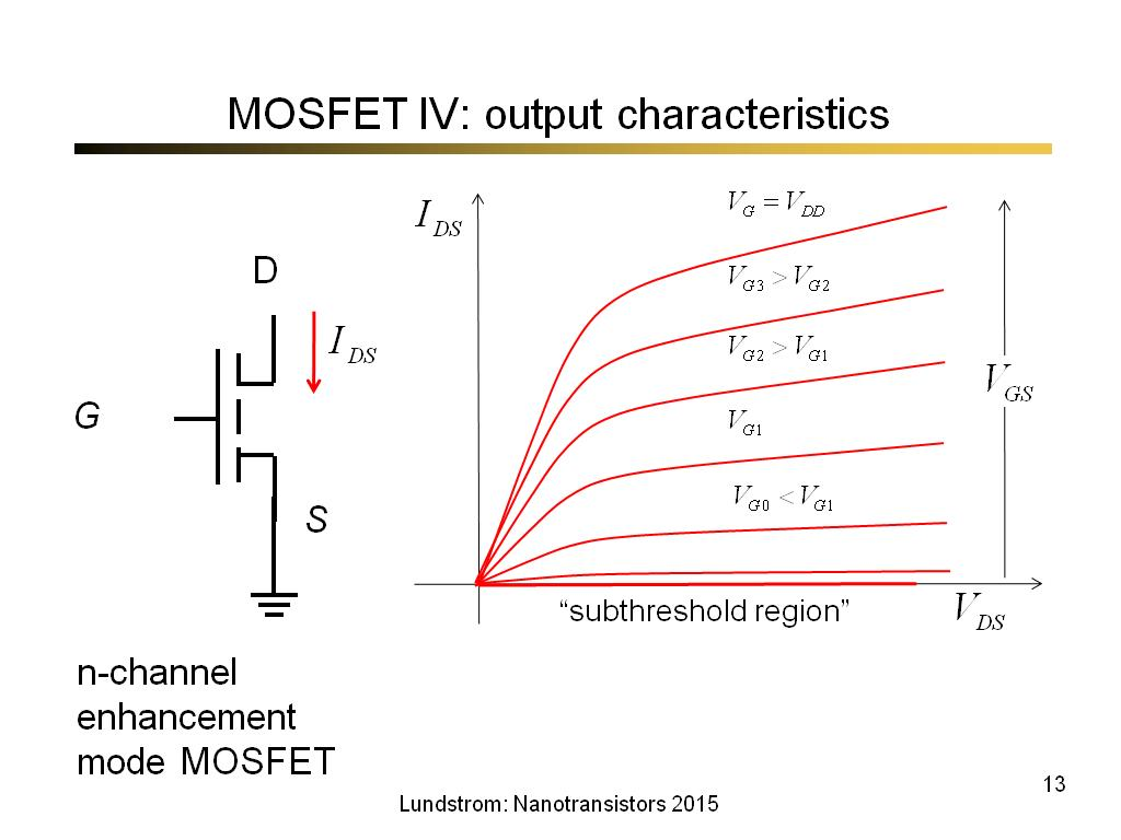 MOSFET IV: output characteristics