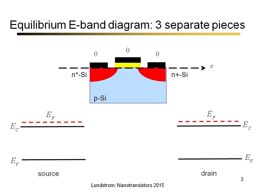 Equilibrium E-band diagram: 3 separate pieces
