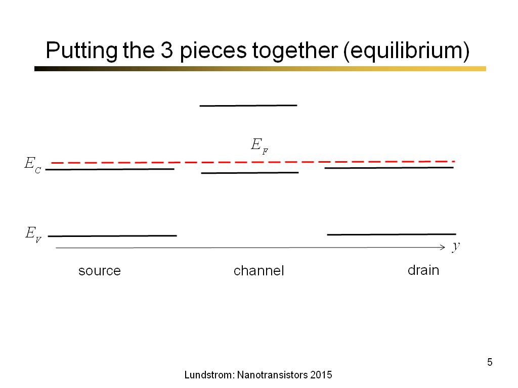 Putting the 3 pieces together (equilibrium)