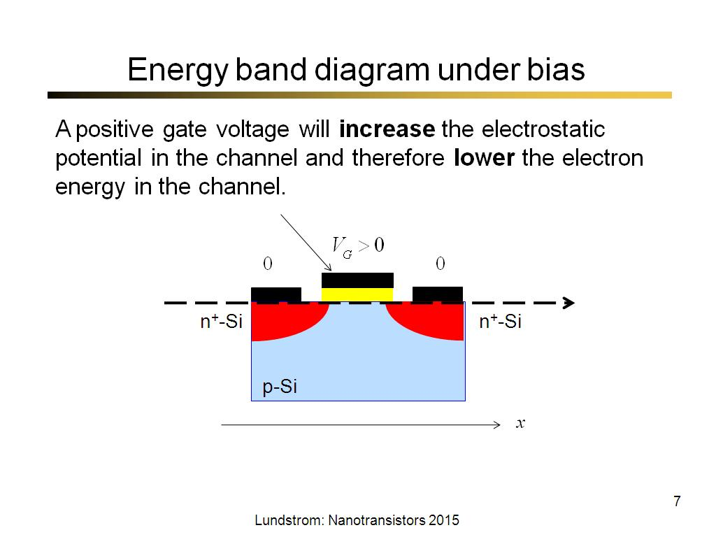Energy band diagram under bias