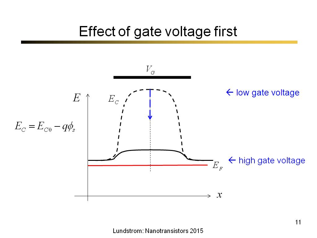 Effect of gate voltage first