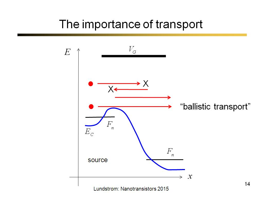 The importance of transport