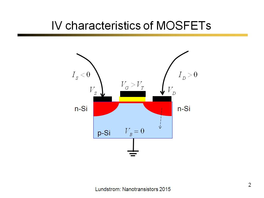 IV characteristics of MOSFETs