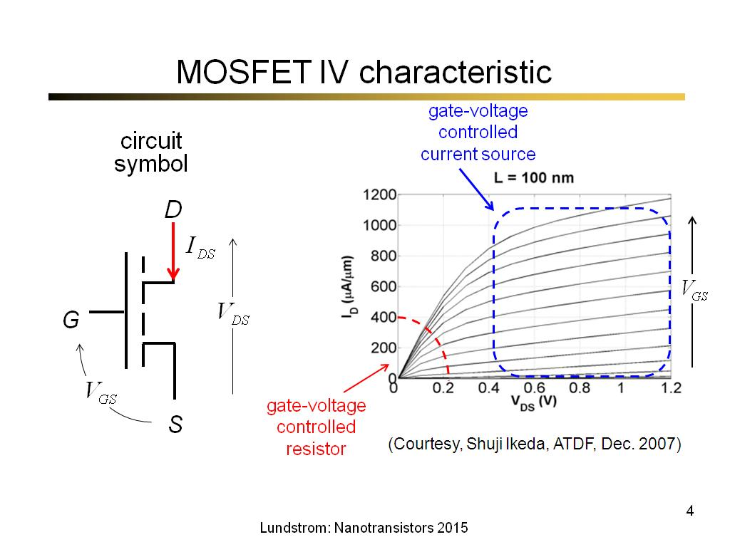 MOSFET IV characteristic