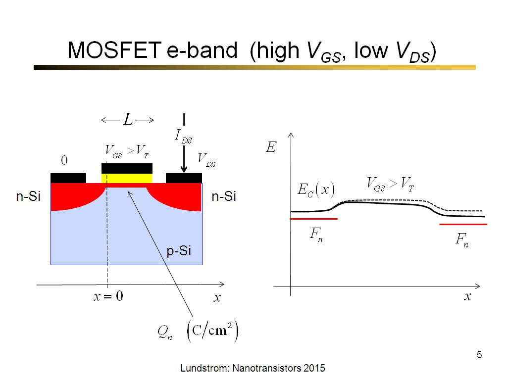 MOSFET e-band (high VGS, low VDS)