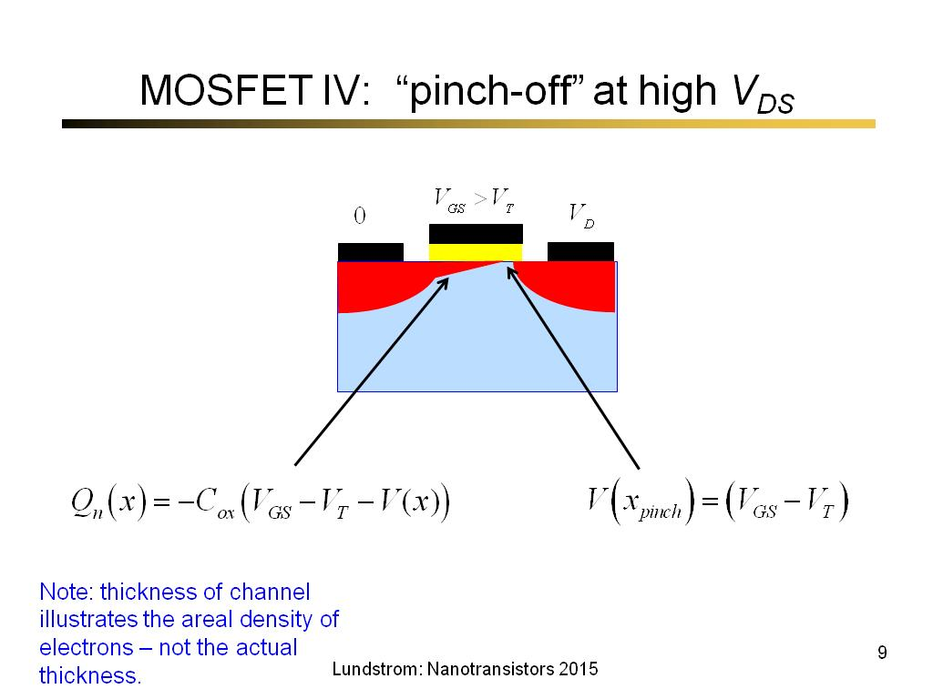 MOSFET IV: