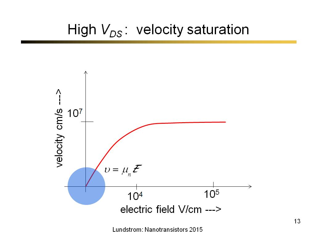 High VDS : velocity saturation
