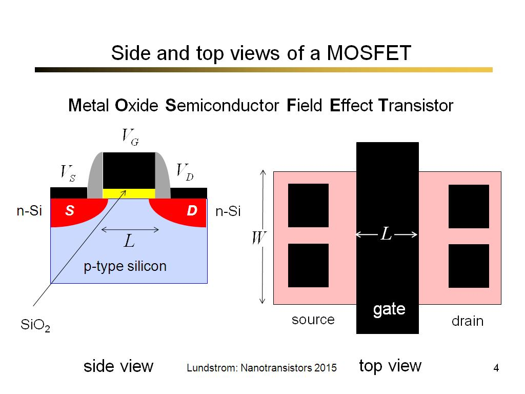 Side and top views of a MOSFET