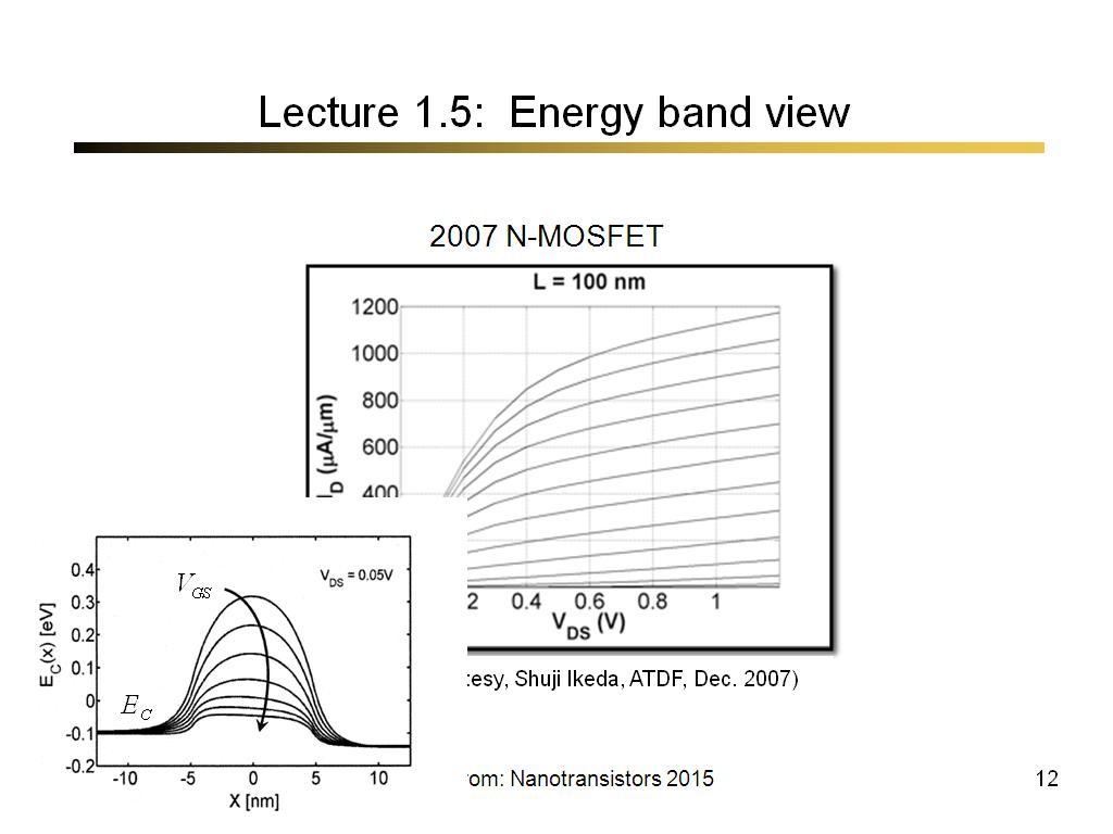 Lecture 1.5: Energy band view