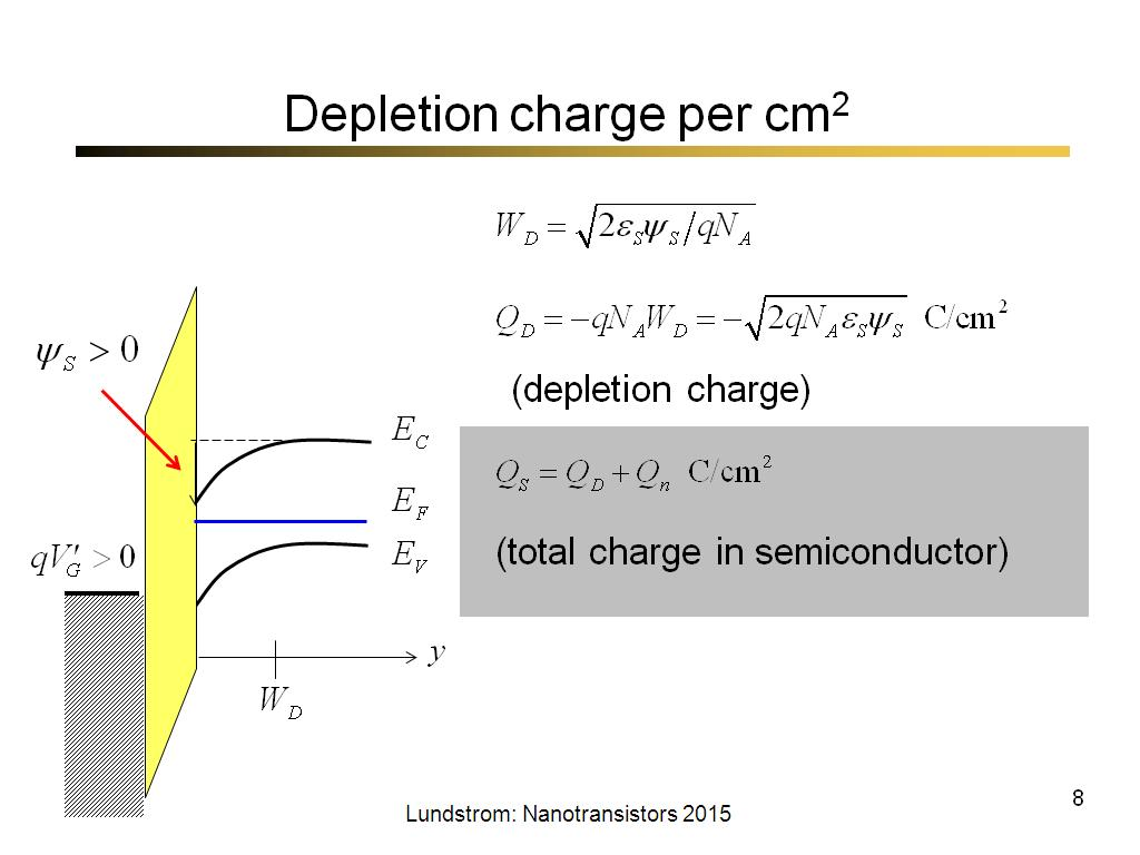 Depletion charge per cm2