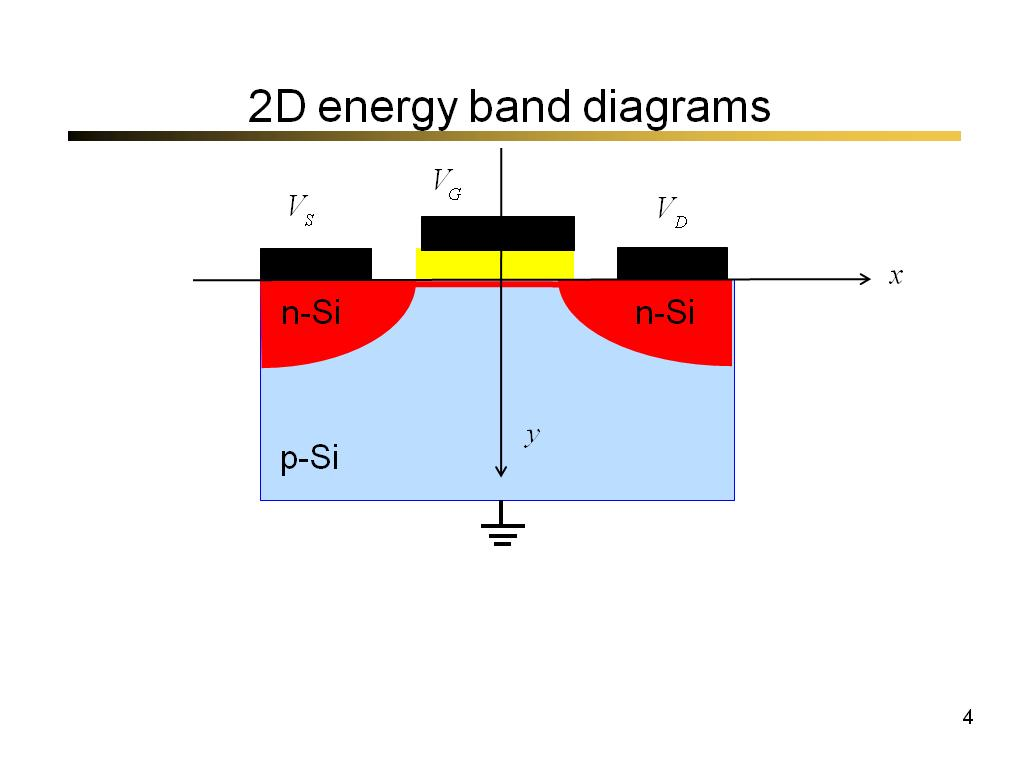 2D energy band diagrams