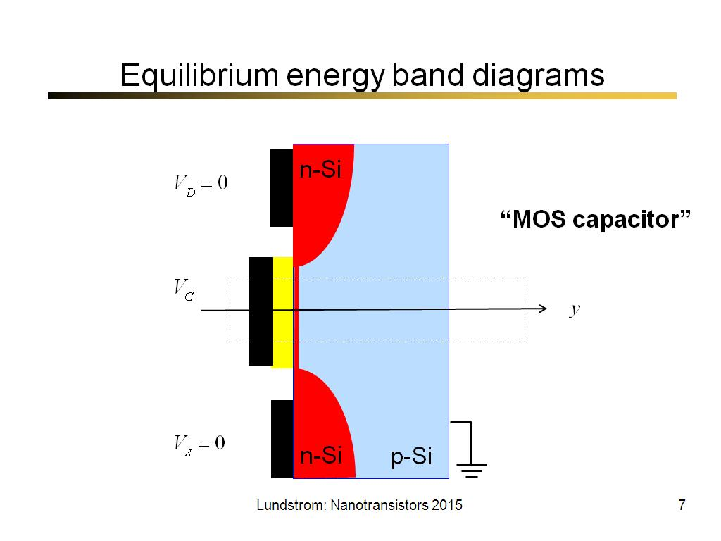 Equilibrium energy band diagrams