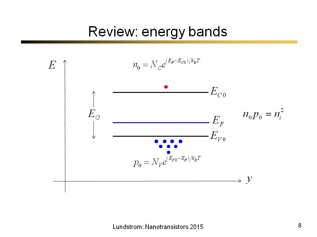 Review: energy bands