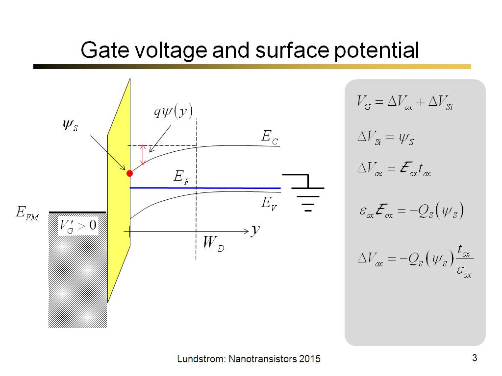 Gate voltage and surface potential
