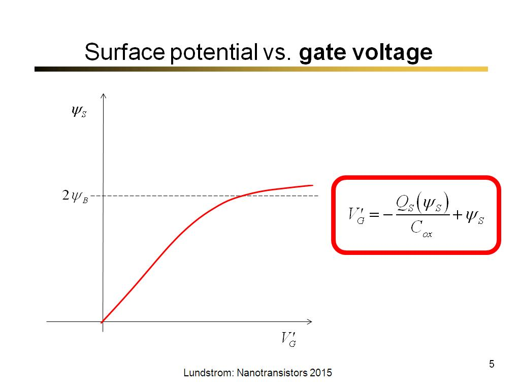 Surface potential vs. gate voltage