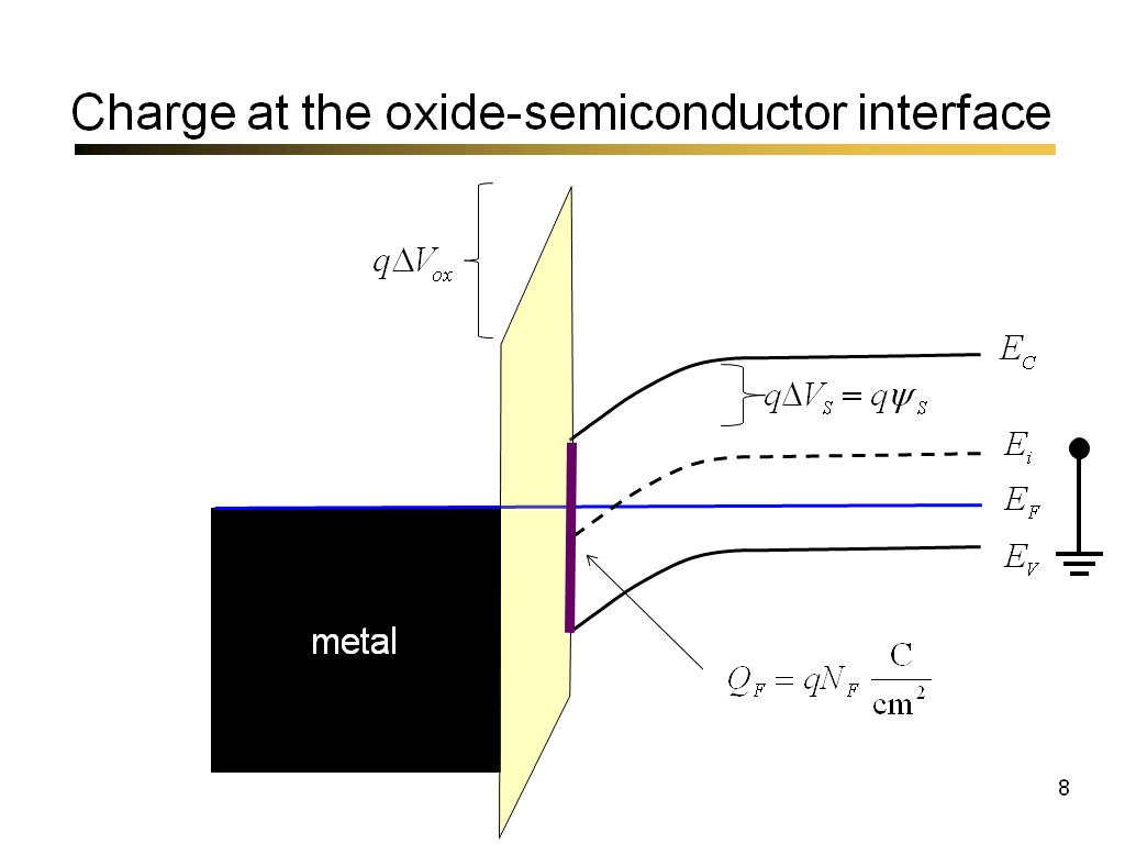 Charge at the oxide-semiconductor interface