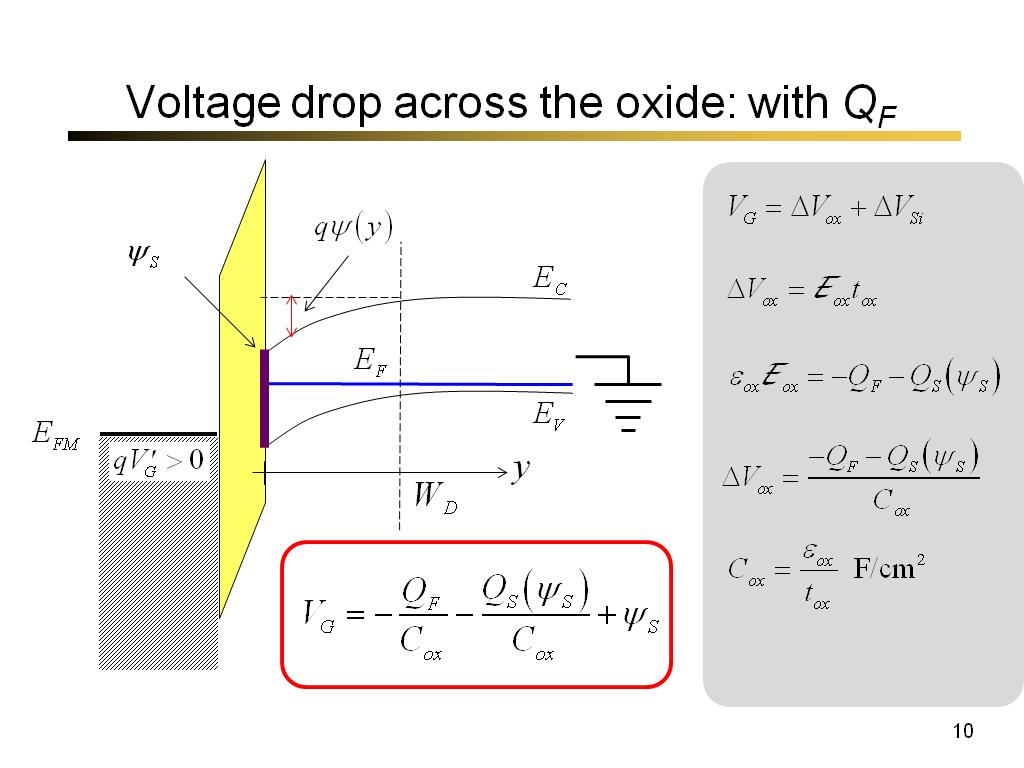 Voltage drop across the oxide: with QF
