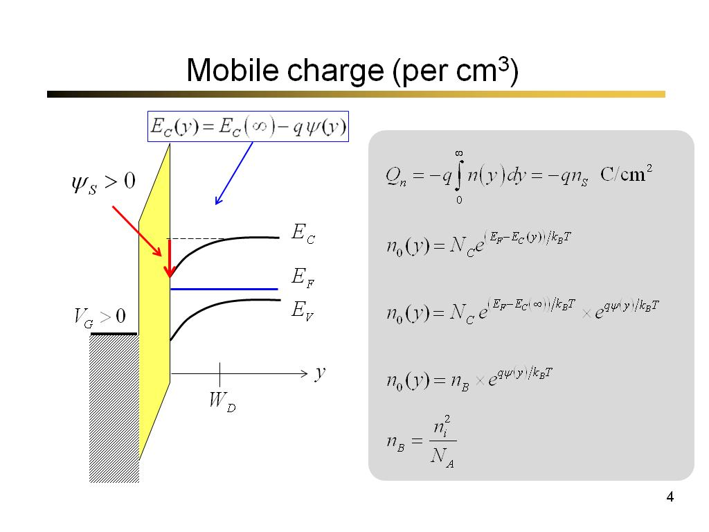 Mobile charge (per cm3)