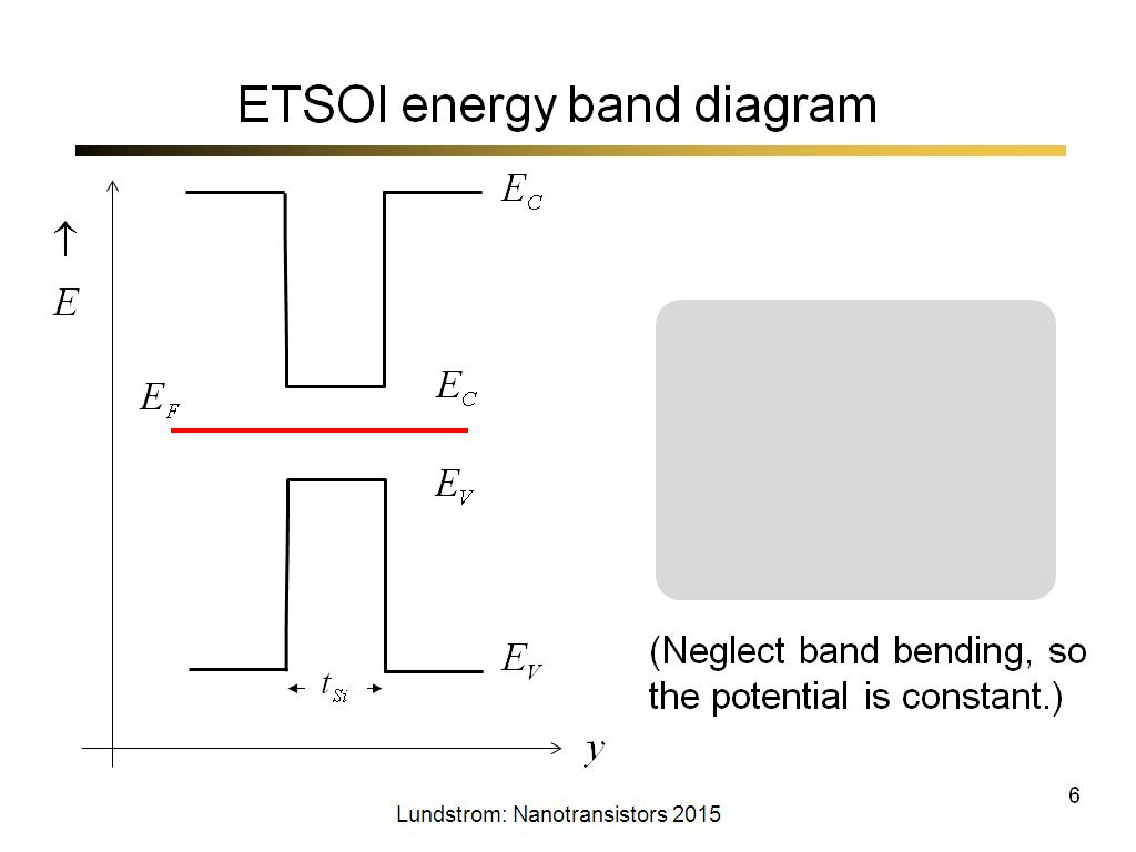 ETSOI energy band diagram