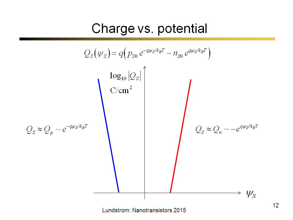 Charge vs. potential