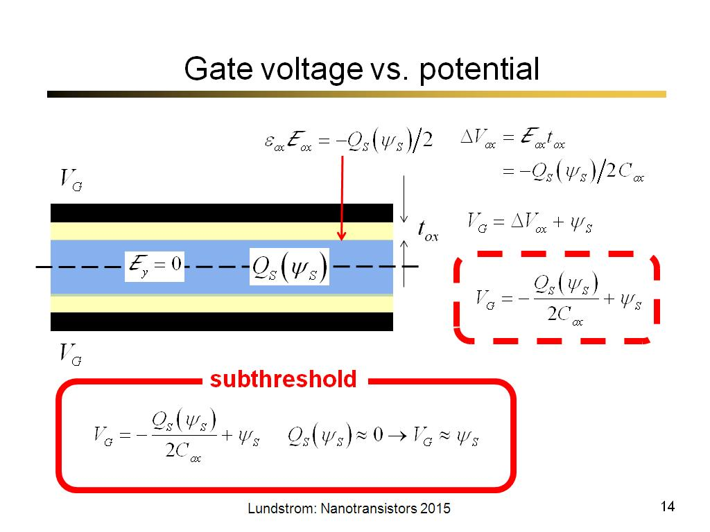 Gate voltage vs. potential