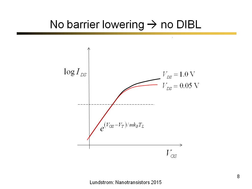 No barrier lowering  no DIBL