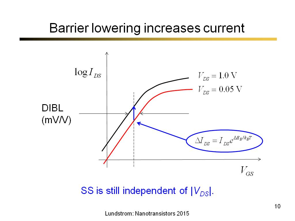 Barrier lowering increases current