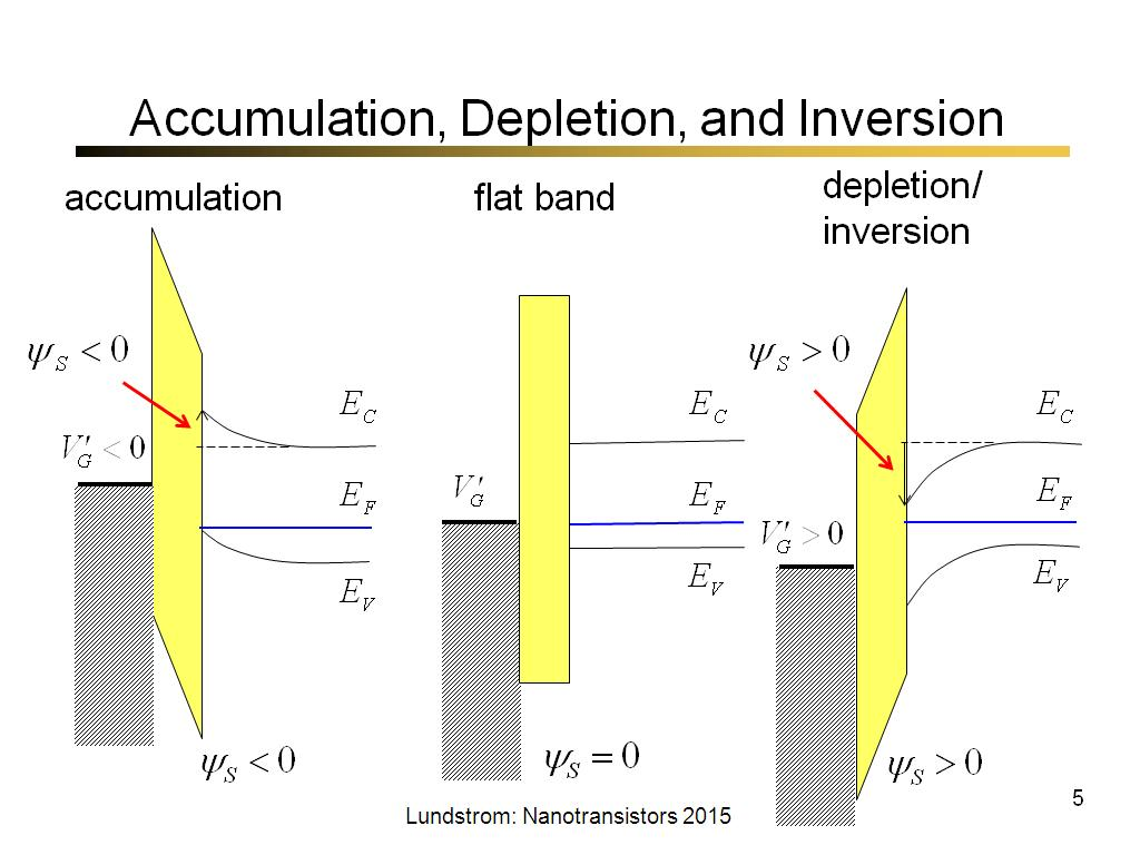 Accumulation, Depletion, and Inversion