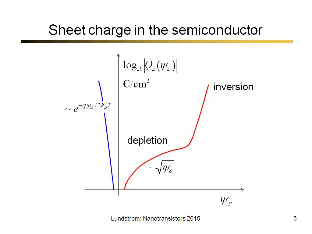 Sheet charge in the semiconductor