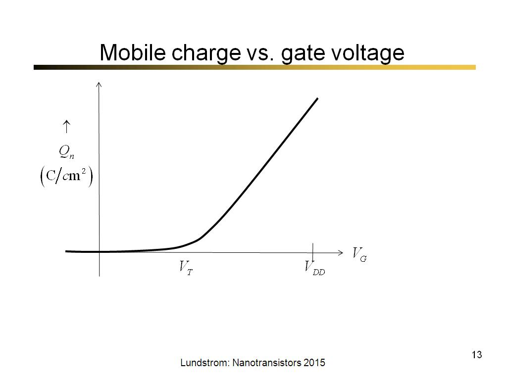 Mobile charge vs. gate voltage
