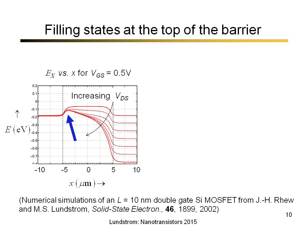Filling states at the top of the barrier