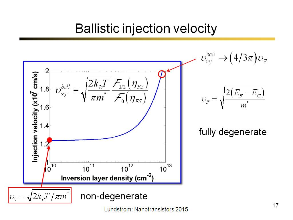 Ballistic injection velocity