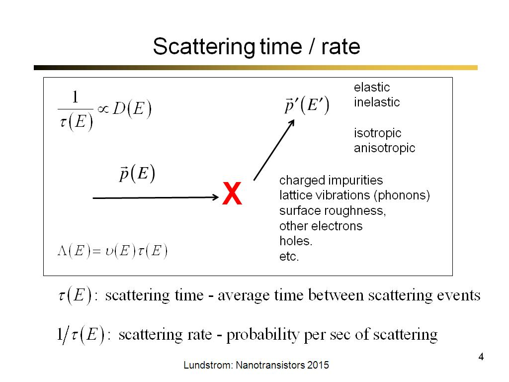 Scattering time / rate