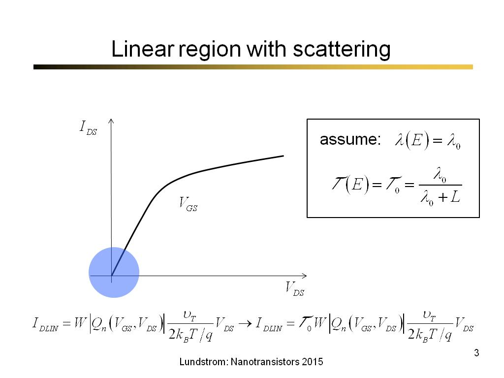 Linear region with scattering