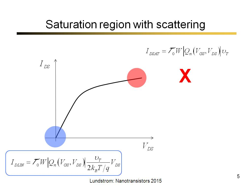 Saturation region with scattering
