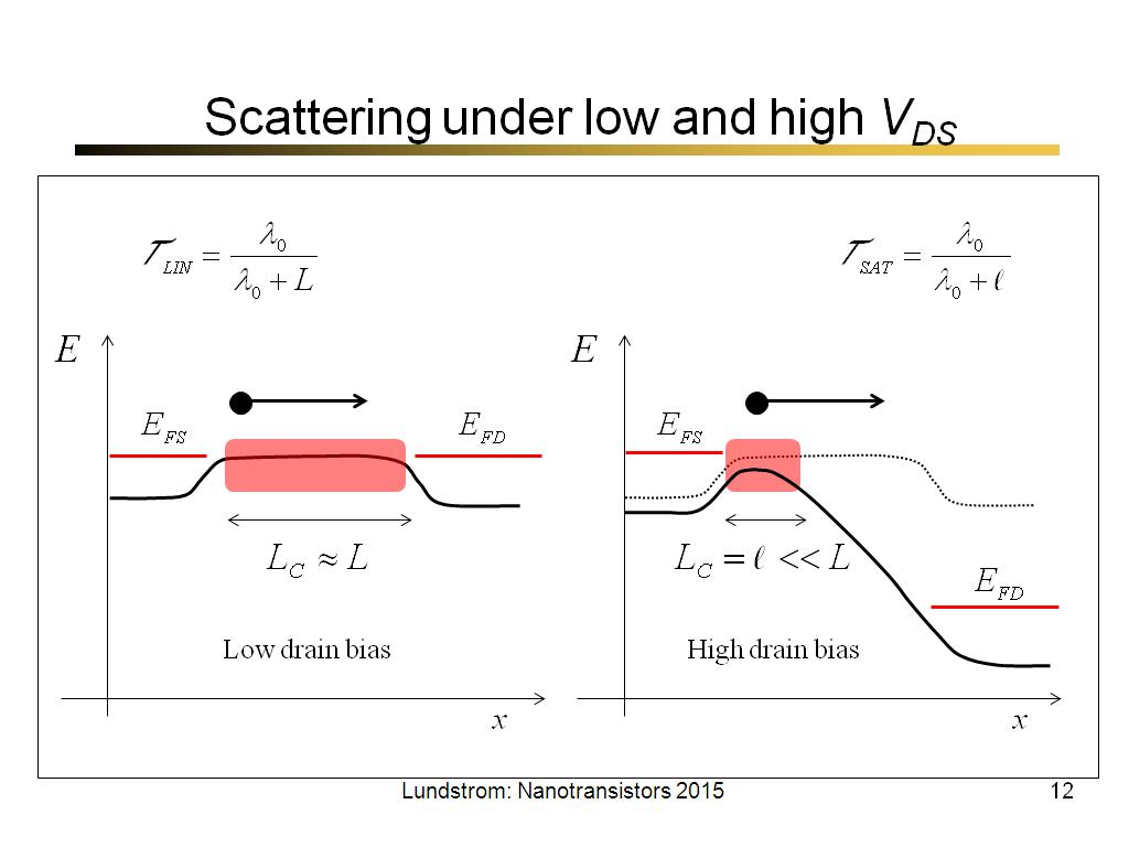 Scattering under low and high VDS