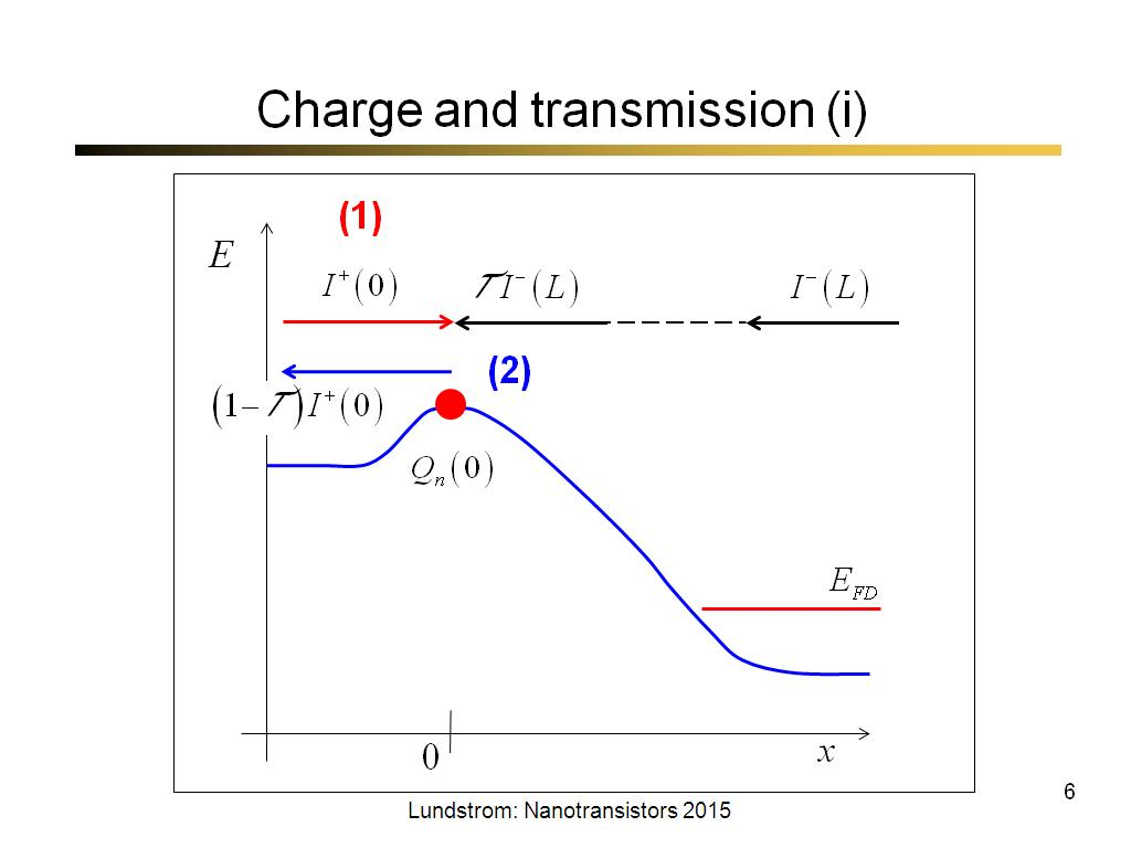 Charge and transmission (i)