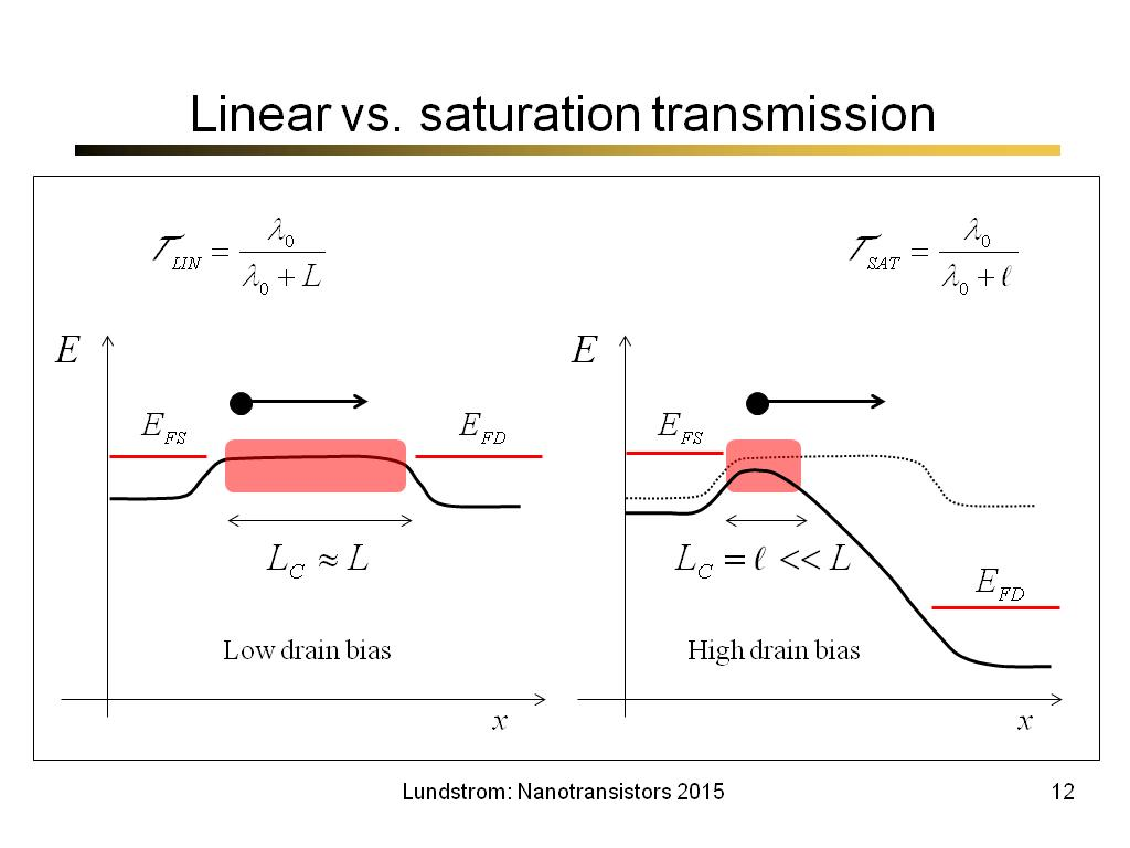 Linear vs. saturation transmission