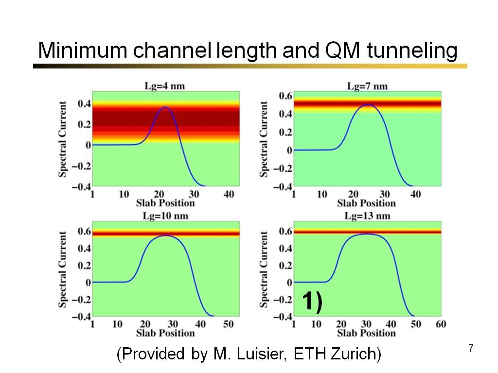 Minimum channel length and QM tunneling