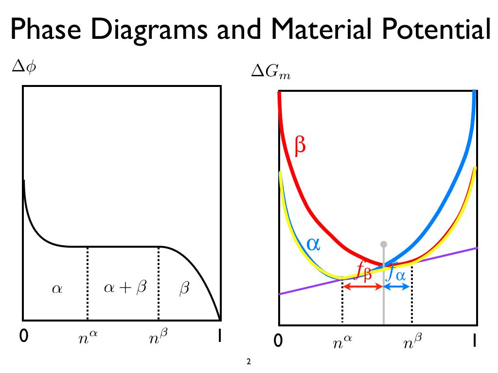 Phase Diagrams and Material Potential
