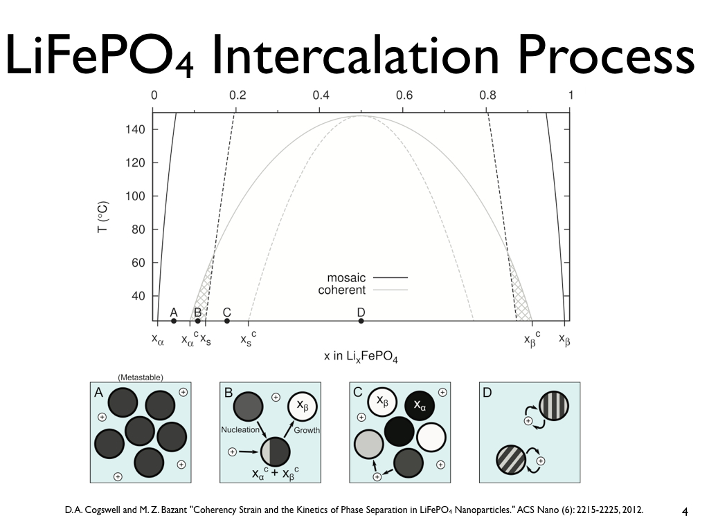 LiFePO4 Intercalation Process