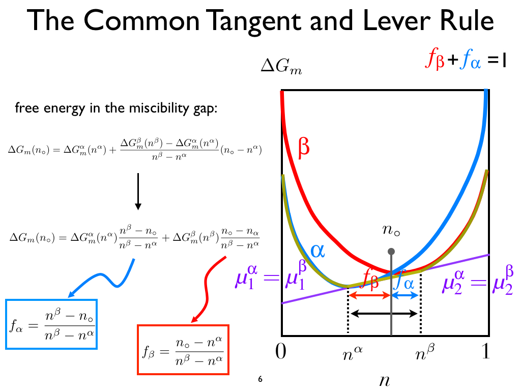 Nanohub courses nanohub u introduction to the materials the common tangent and lever rule building a phase diagram pooptronica